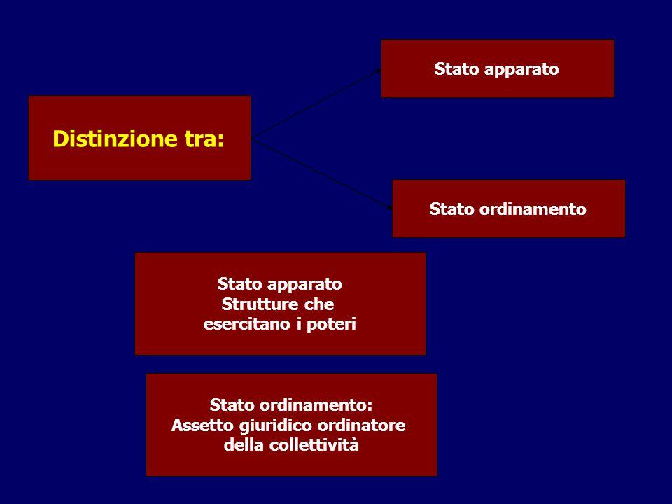 Assetto giuridico ordinatore