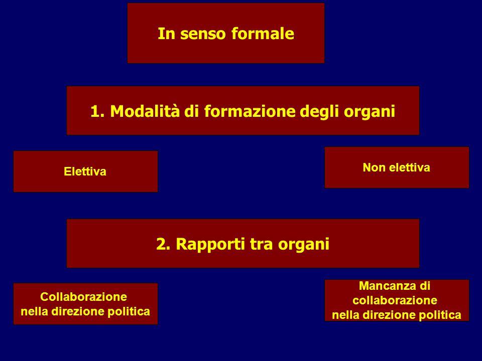 1. Modalità di formazione degli organi