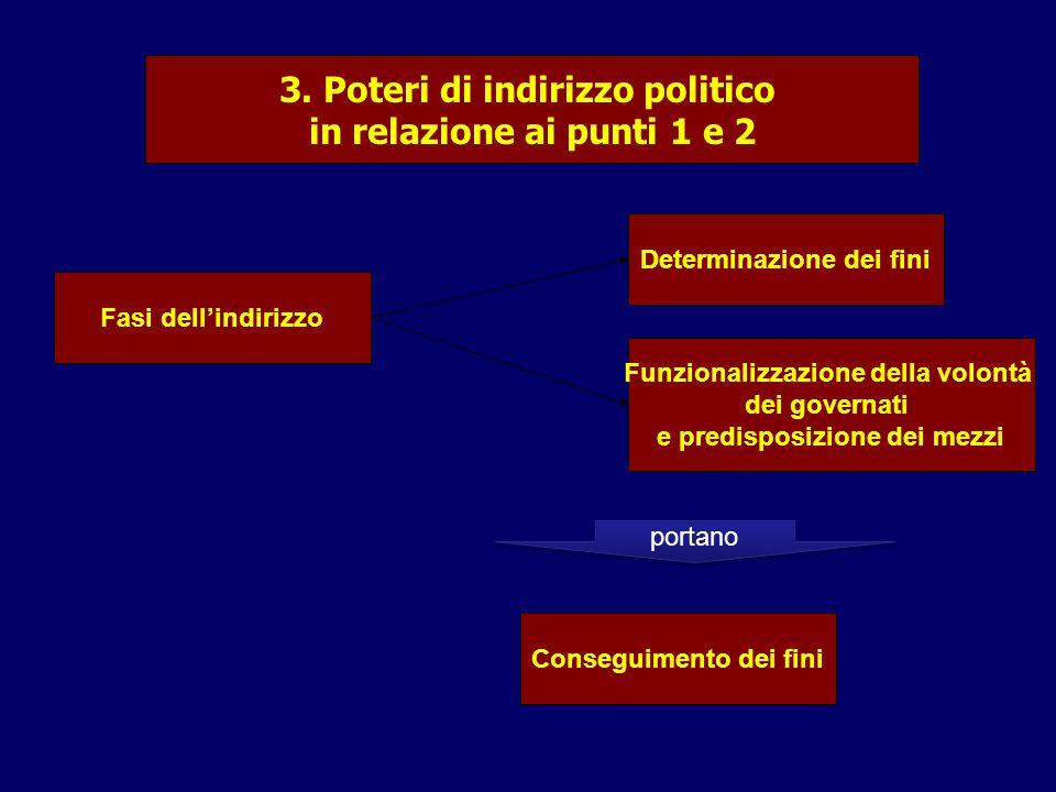 3. Poteri di indirizzo politico in relazione ai punti 1 e 2