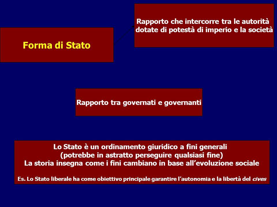 Forma di Stato Rapporto che intercorre tra le autorità