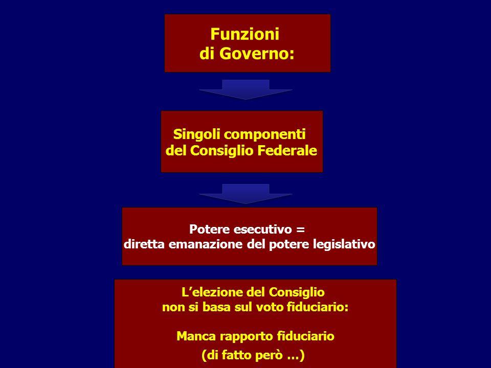 Funzioni di Governo: Singoli componenti del Consiglio Federale