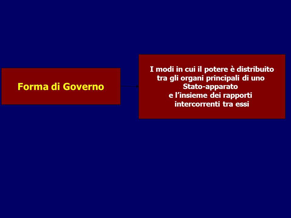 Forma di Governo I modi in cui il potere è distribuito