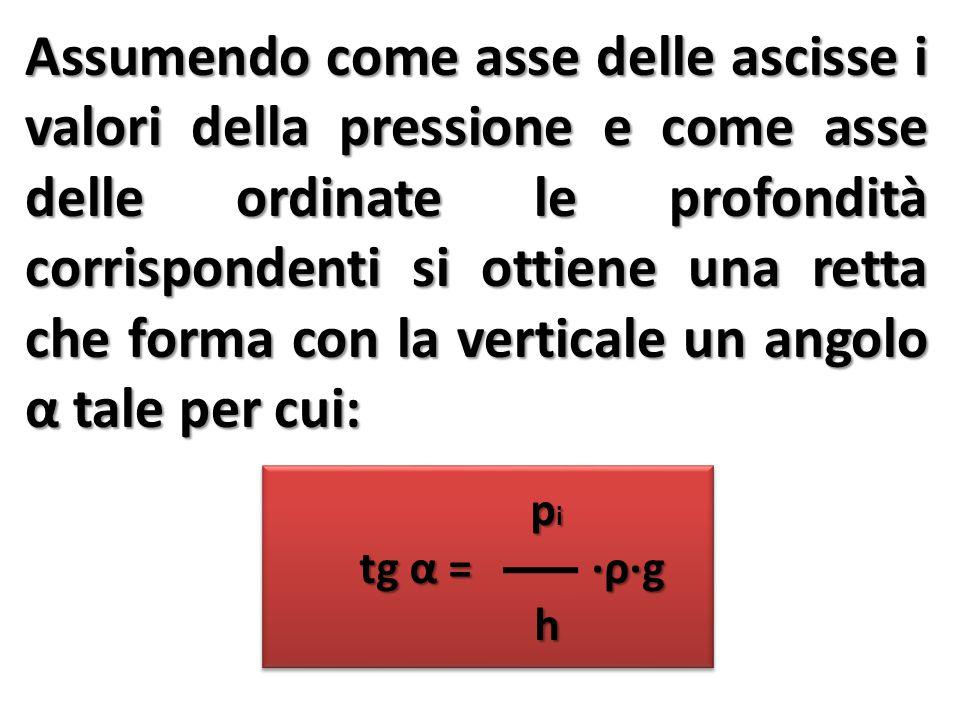 Assumendo come asse delle ascisse i valori della pressione e come asse delle ordinate le profondità corrispondenti si ottiene una retta che forma con la verticale un angolo α tale per cui: