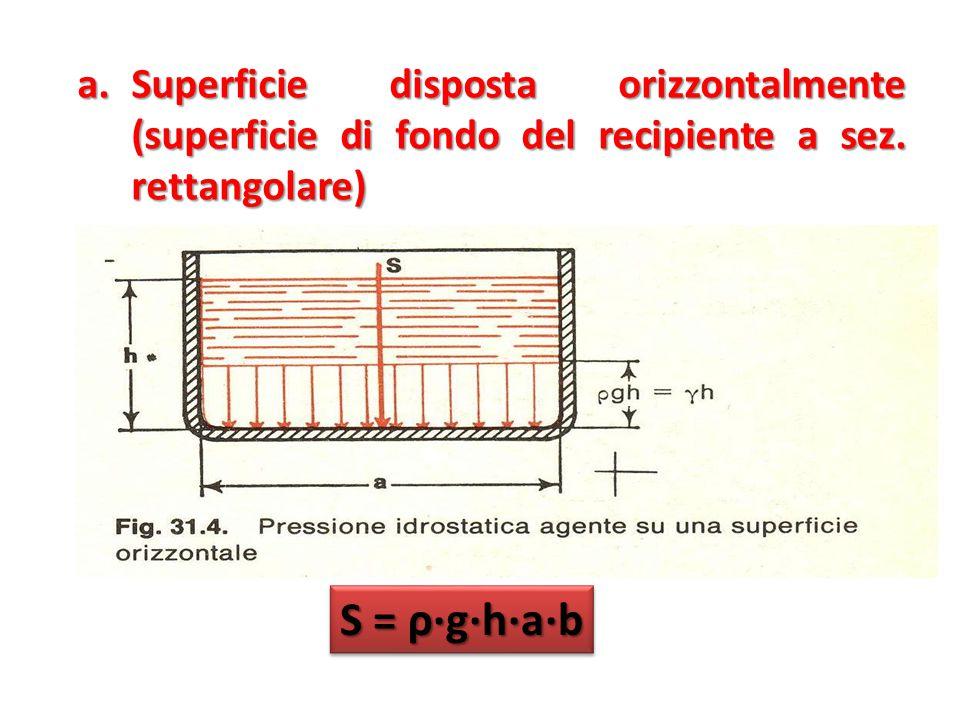 Superficie disposta orizzontalmente (superficie di fondo del recipiente a sez. rettangolare)