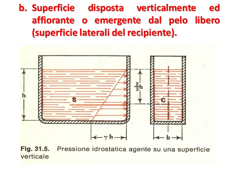 b. Superficie disposta verticalmente ed affiorante o emergente dal pelo libero (superficie laterali del recipiente).