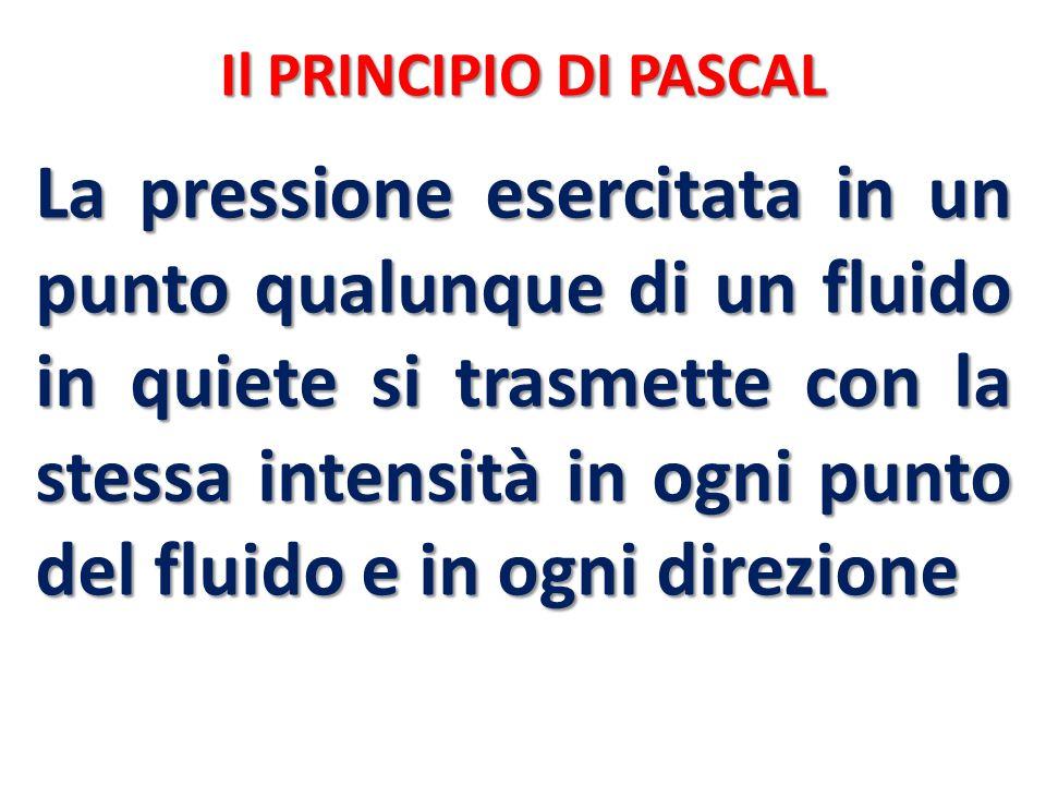 Il PRINCIPIO DI PASCAL
