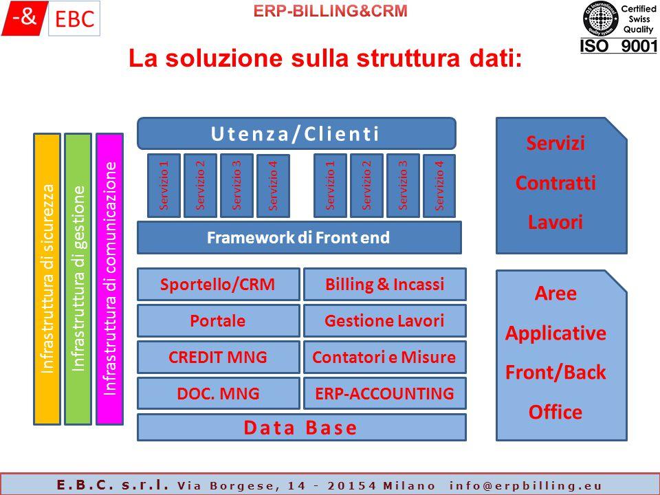 La soluzione sulla struttura dati:
