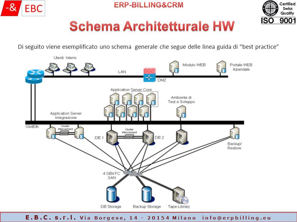 Schema Architetturale HW