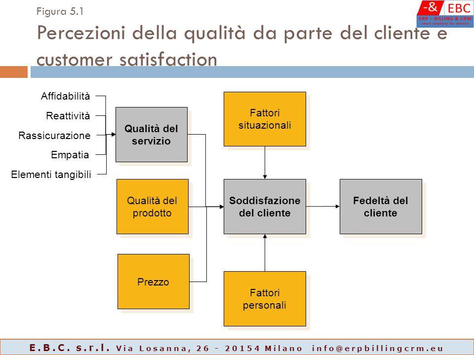 Figura 5.1 Percezioni della qualità da parte del cliente e customer satisfaction