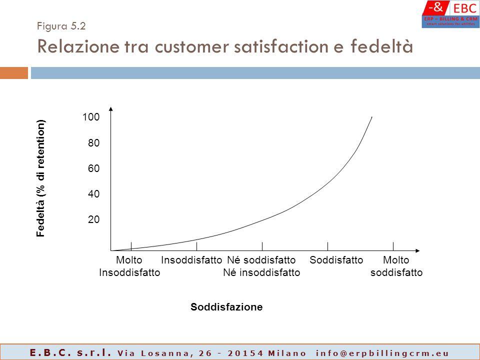 Figura 5.2 Relazione tra customer satisfaction e fedeltà