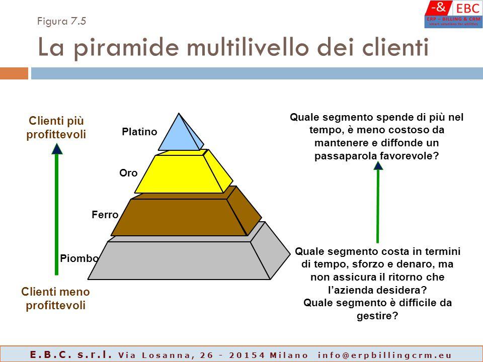 Figura 7.5 La piramide multilivello dei clienti