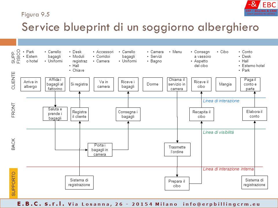 Figura 9.5 Service blueprint di un soggiorno alberghiero