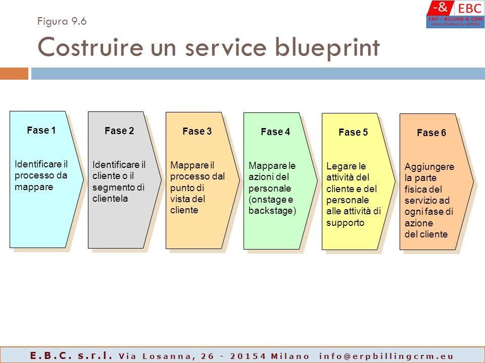 Figura 9.6 Costruire un service blueprint