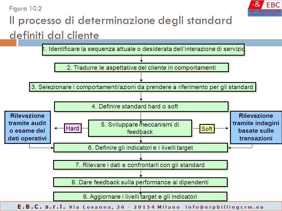 Figura 10.2 Il processo di determinazione degli standard definiti dal cliente