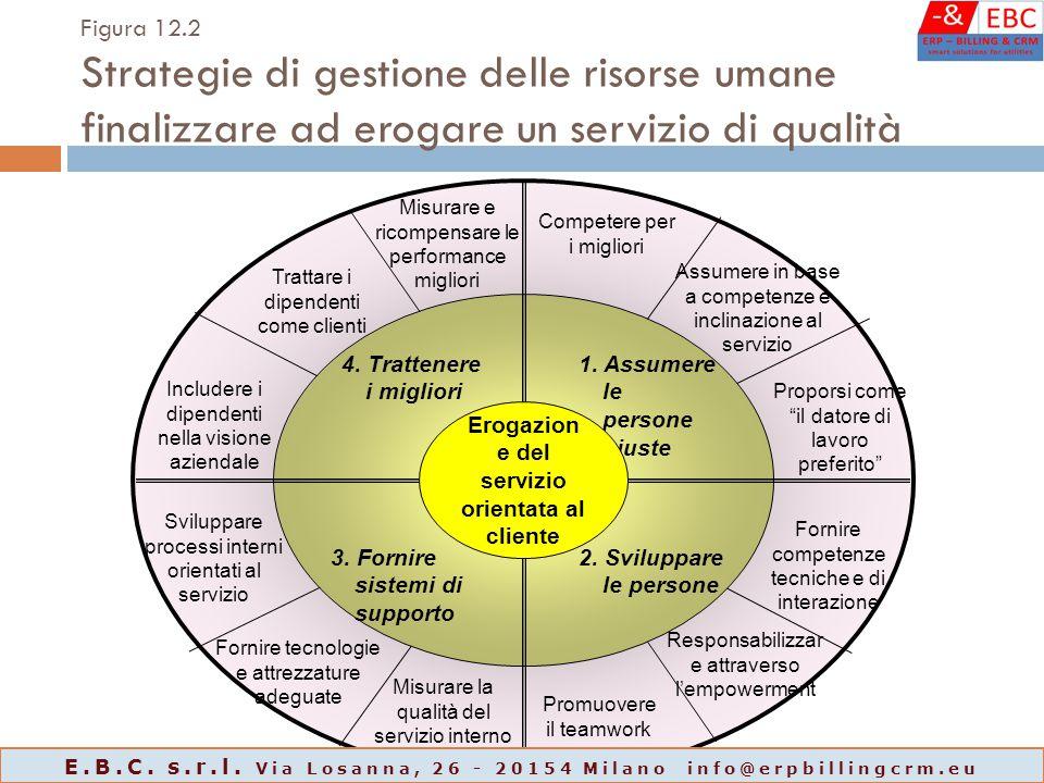 Figura 12.2 Strategie di gestione delle risorse umane finalizzare ad erogare un servizio di qualità