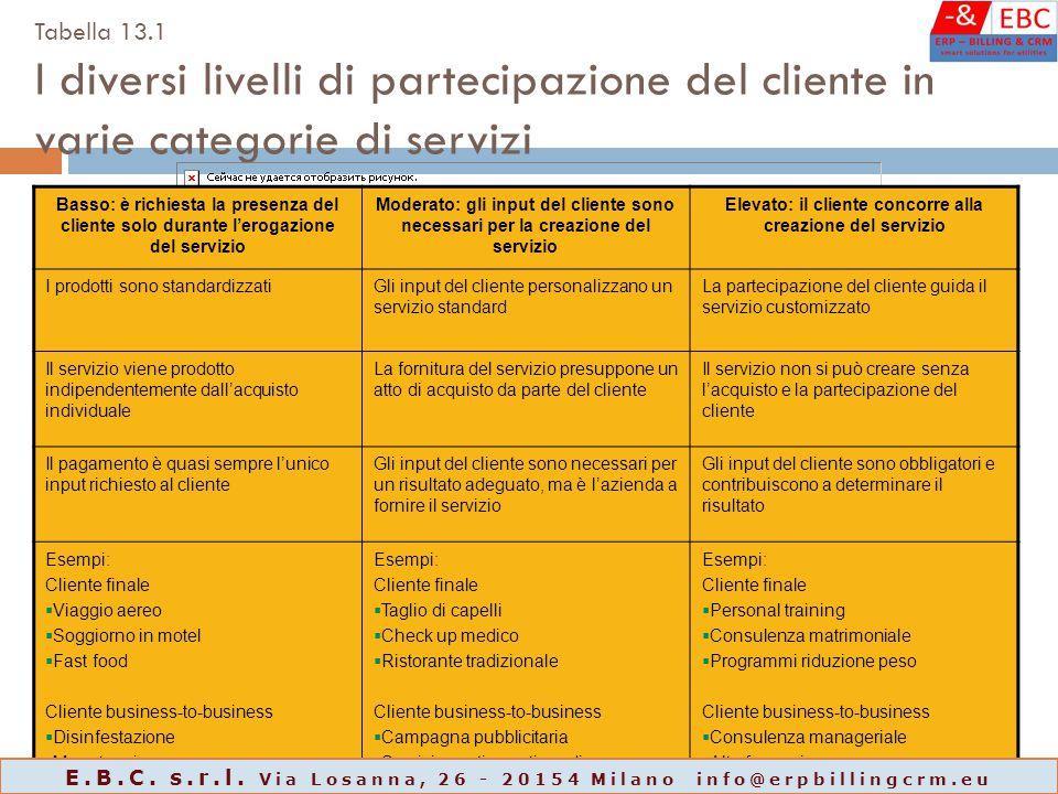 Tabella 13.1 I diversi livelli di partecipazione del cliente in varie categorie di servizi