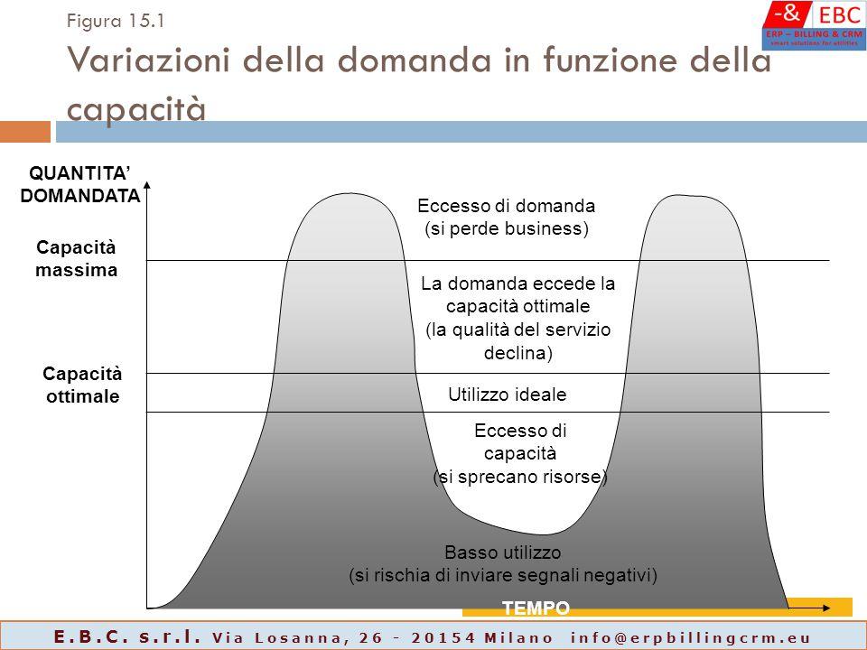 Figura 15.1 Variazioni della domanda in funzione della capacità