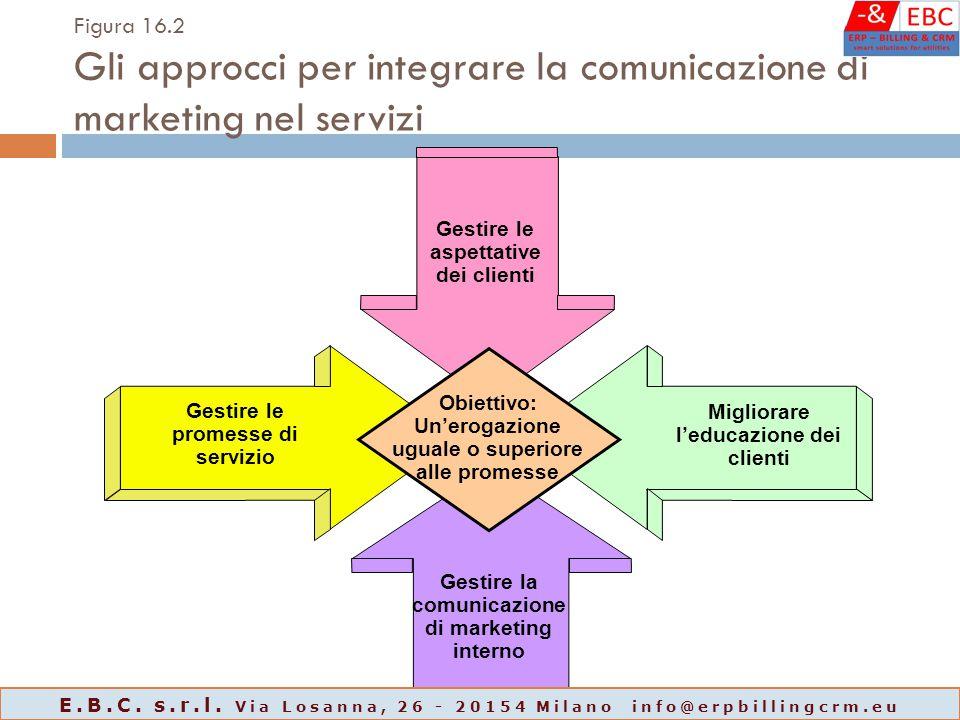 Figura 16.2 Gli approcci per integrare la comunicazione di marketing nel servizi