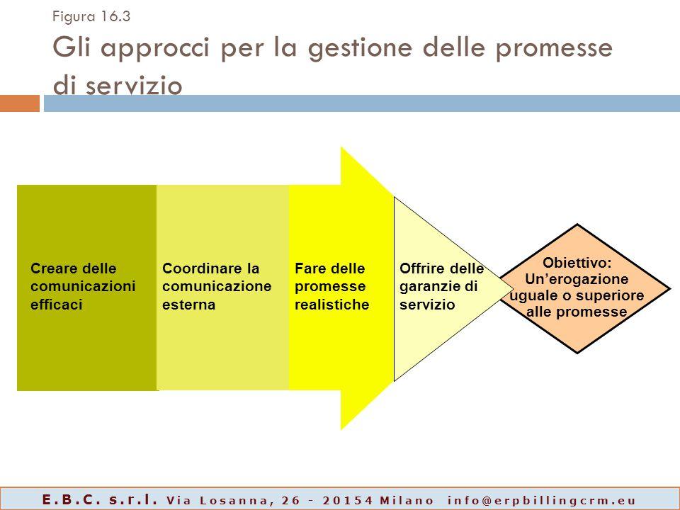Figura 16.3 Gli approcci per la gestione delle promesse di servizio