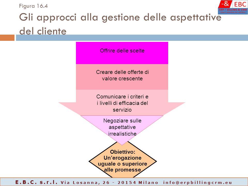 Figura 16.4 Gli approcci alla gestione delle aspettative del cliente