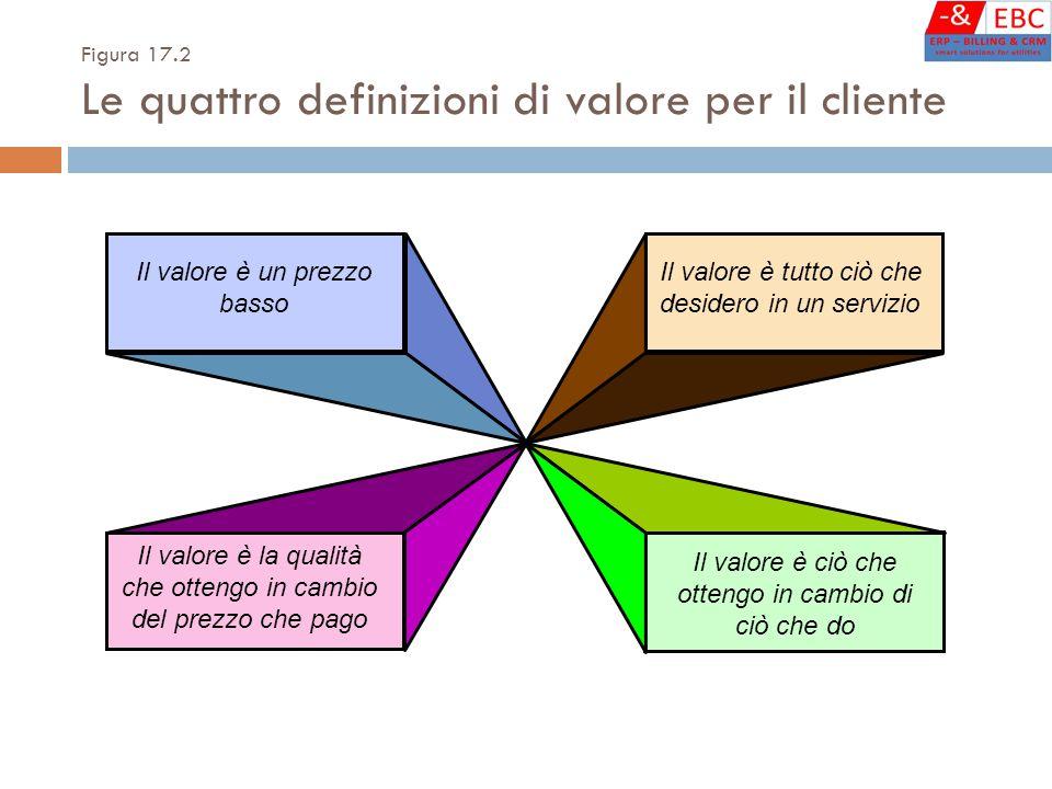 Figura 17.2 Le quattro definizioni di valore per il cliente
