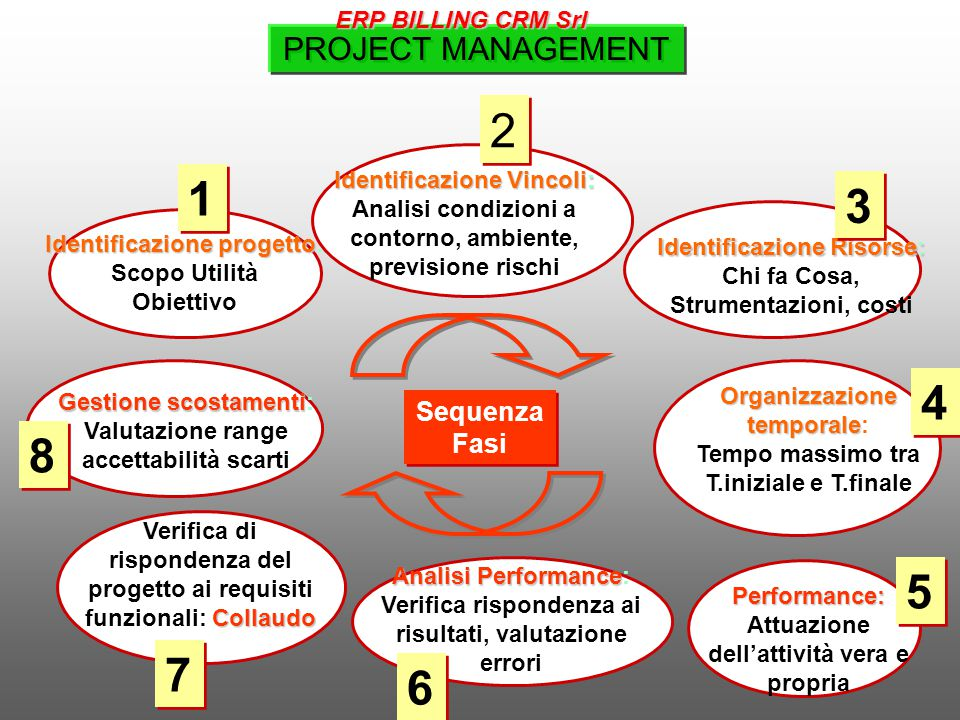 2 1 3 4 8 5 7 6 PROJECT MANAGEMENT Sequenza Fasi ERP BILLING CRM Srl