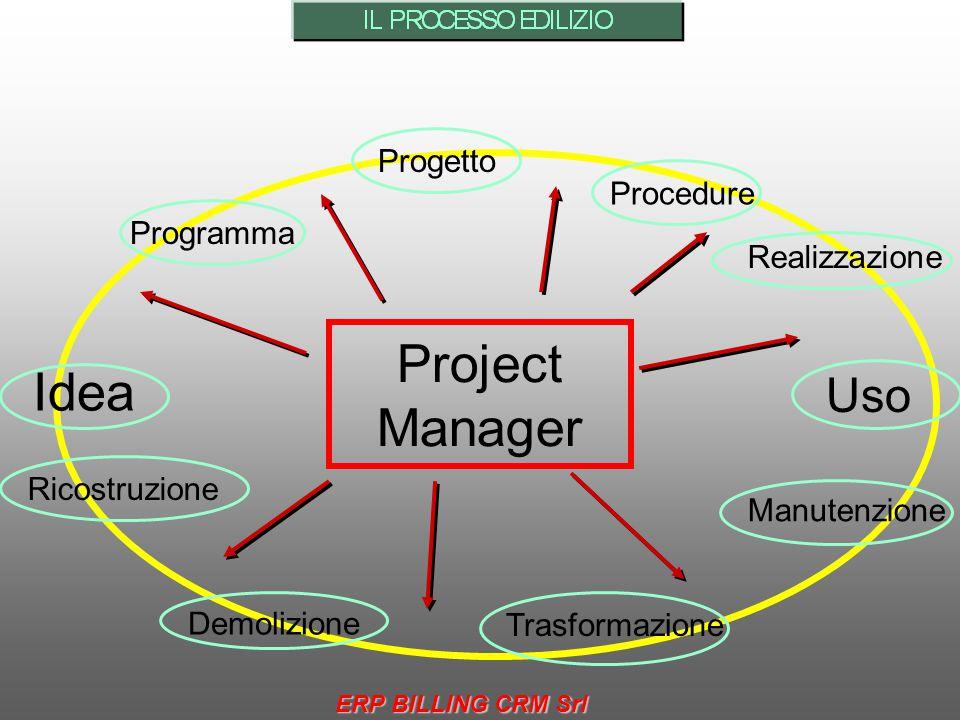 Project Manager Idea Uso Progetto Procedure Programma Realizzazione