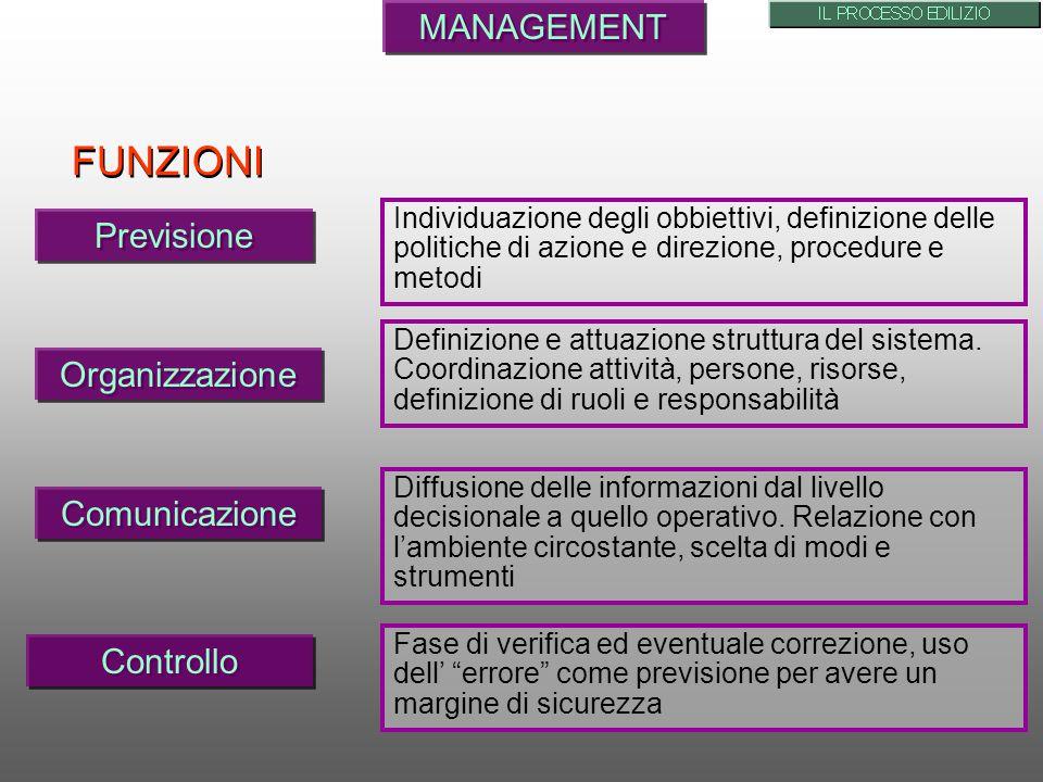 FUNZIONI MANAGEMENT Previsione Organizzazione Comunicazione Controllo