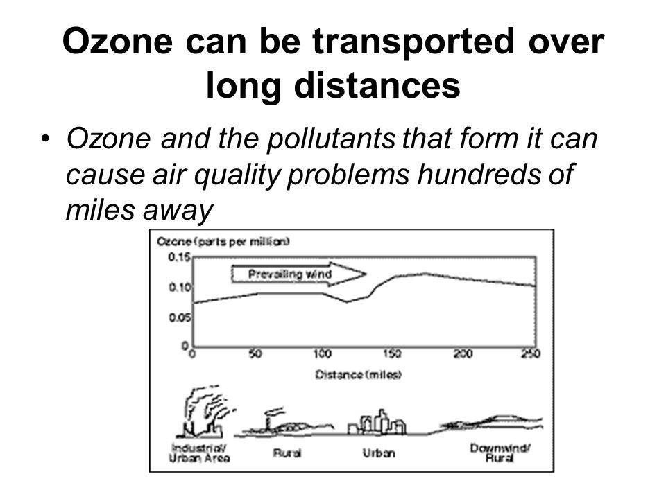 Ozone can be transported over long distances