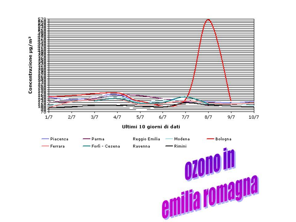 ozono in emilia romagna