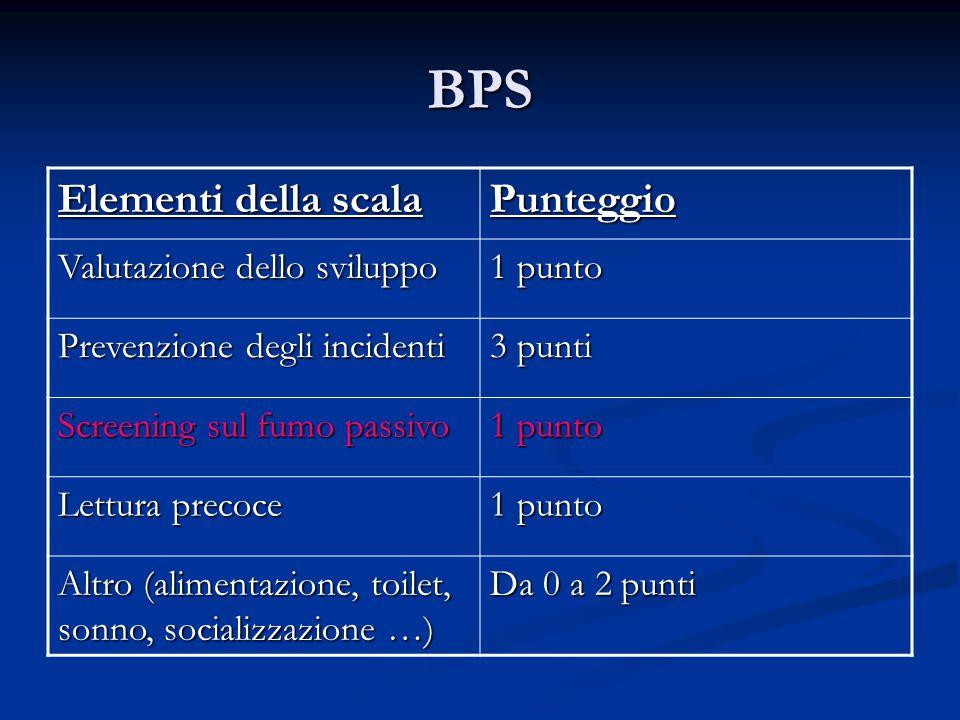 BPS Elementi della scala Punteggio Valutazione dello sviluppo 1 punto