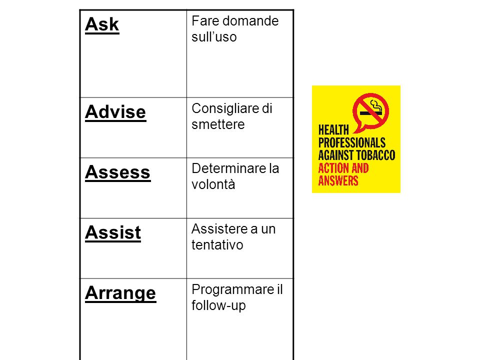 Ask Advise Assess Assist Arrange Fare domande sull'uso