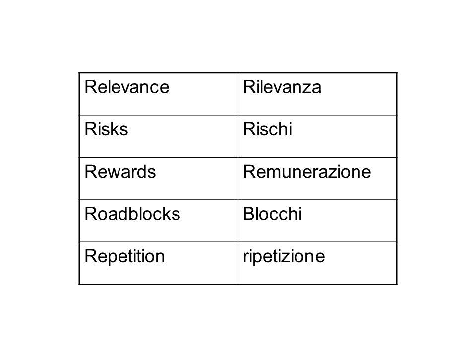 Relevance Rilevanza Risks Rischi Rewards Remunerazione Roadblocks Blocchi Repetition ripetizione