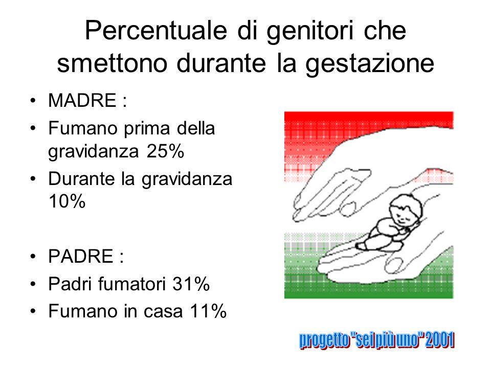 Percentuale di genitori che smettono durante la gestazione