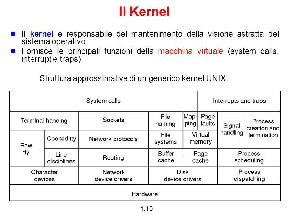 Il Kernel Il kernel è responsabile del mantenimento della visione astratta del sistema operativo.