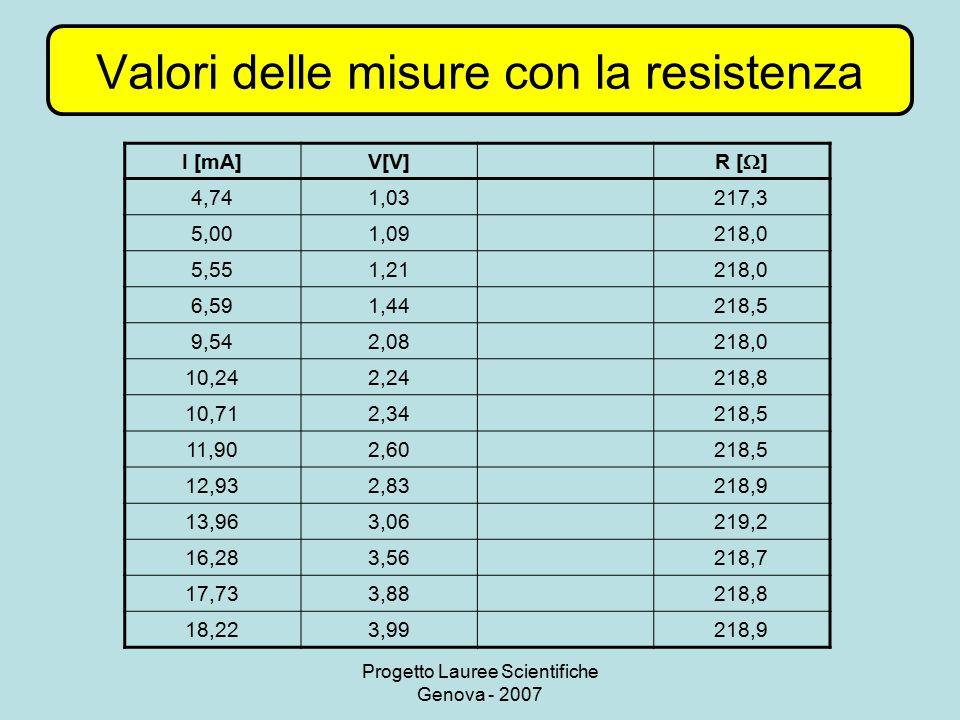 Valori delle misure con la resistenza