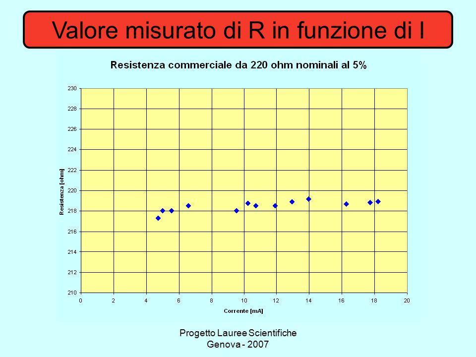 Valore misurato di R in funzione di I