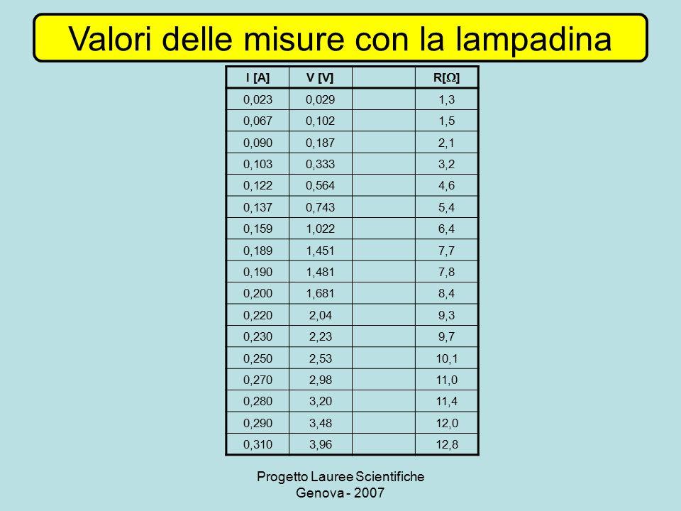 Valori delle misure con la lampadina