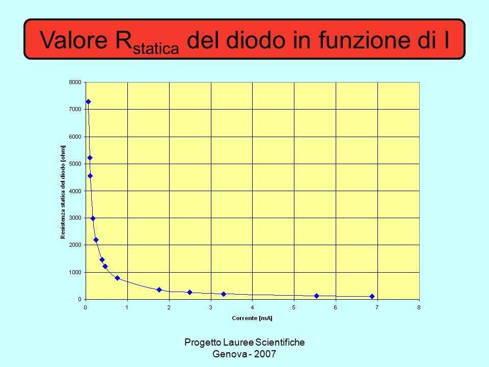 Valore Rstatica del diodo in funzione di I