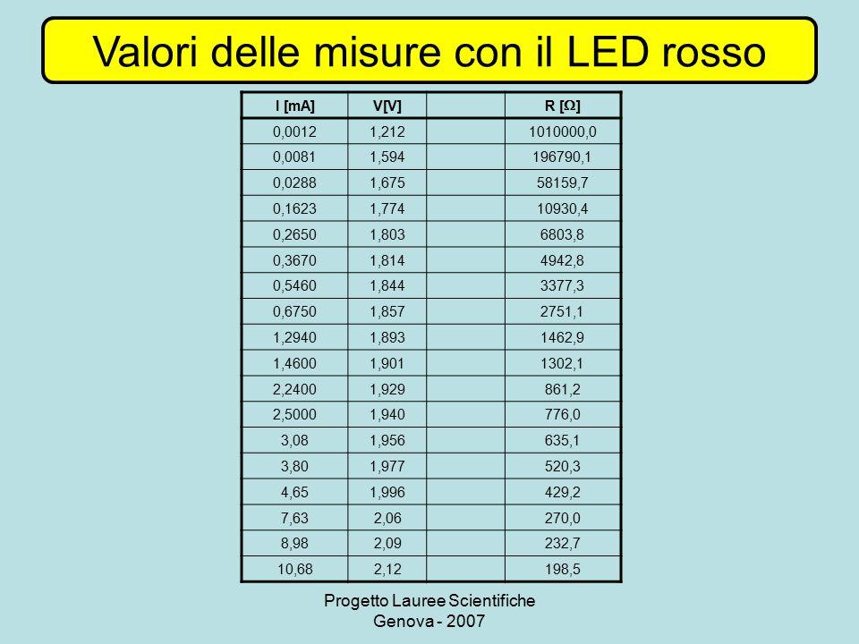 Valori delle misure con il LED rosso