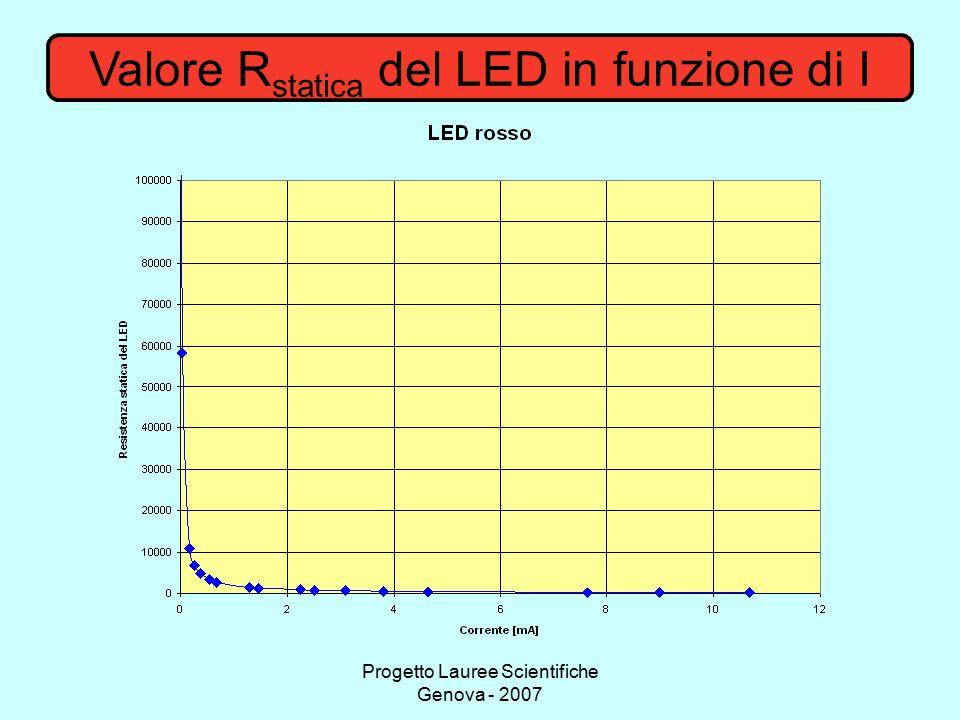 Valore Rstatica del LED in funzione di I