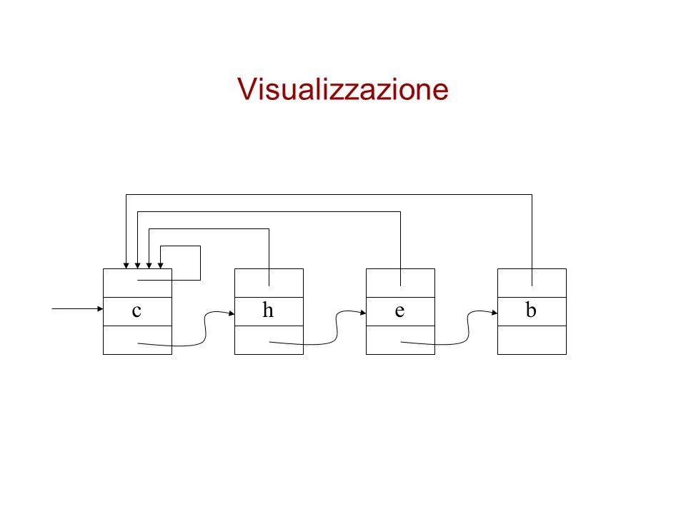 Visualizzazione c h e b