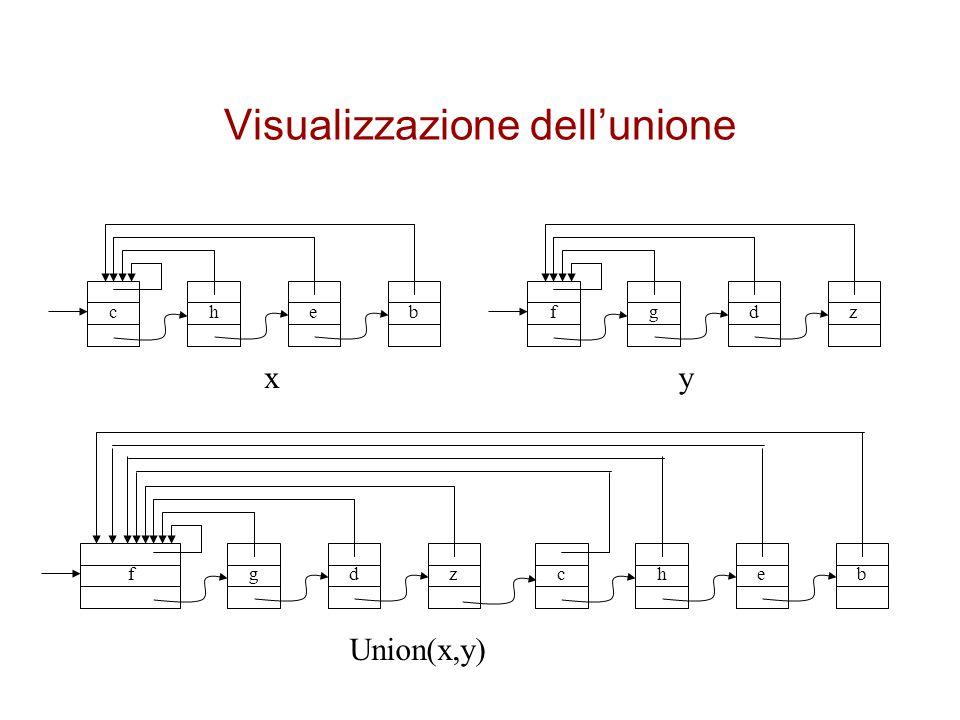 Visualizzazione dell'unione