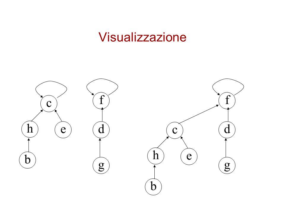 Visualizzazione f f c h e d c d h e b g g b