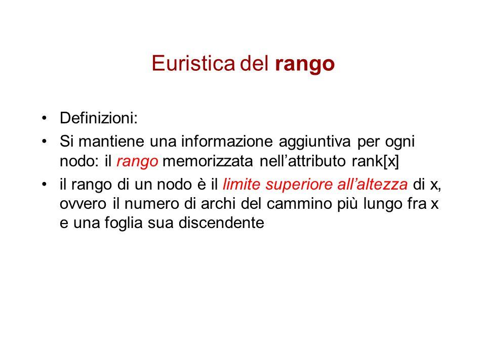 Euristica del rango Definizioni: