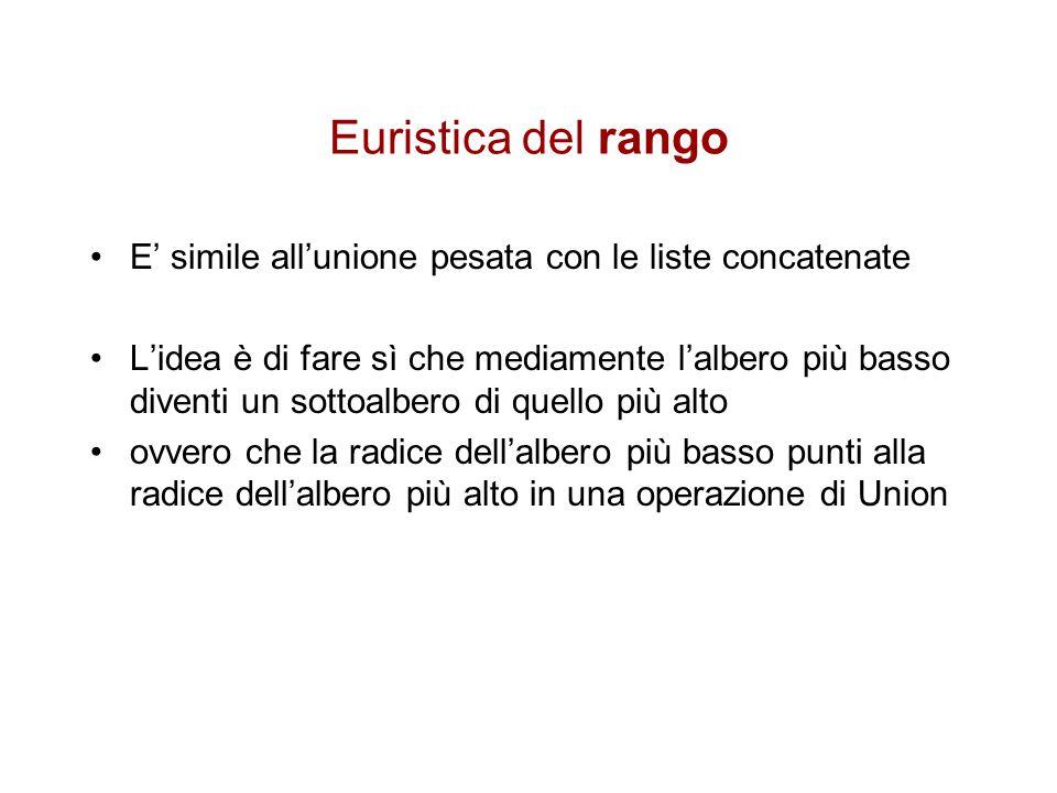 Euristica del rango E' simile all'unione pesata con le liste concatenate.