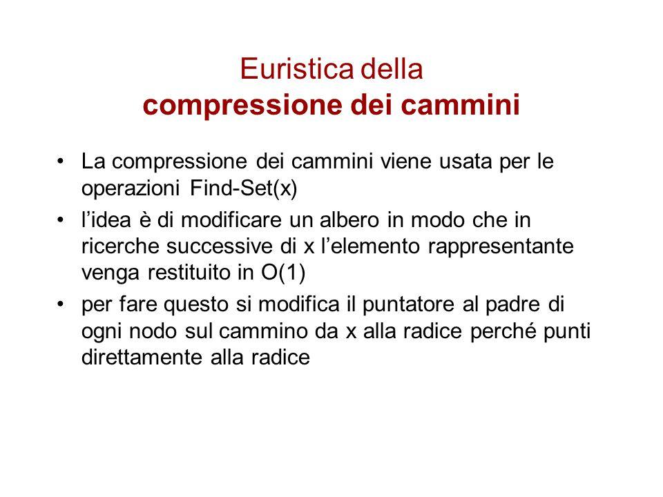 Euristica della compressione dei cammini