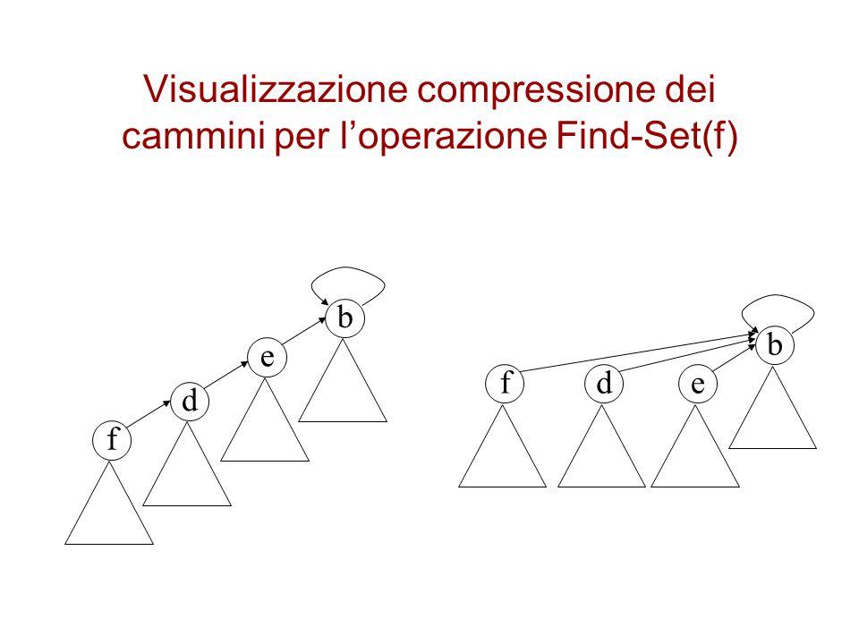Visualizzazione compressione dei cammini per l'operazione Find-Set(f)