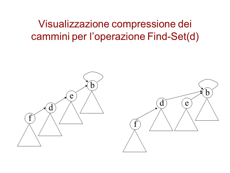 Visualizzazione compressione dei cammini per l'operazione Find-Set(d)