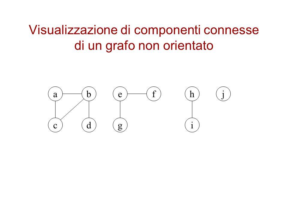 Visualizzazione di componenti connesse di un grafo non orientato